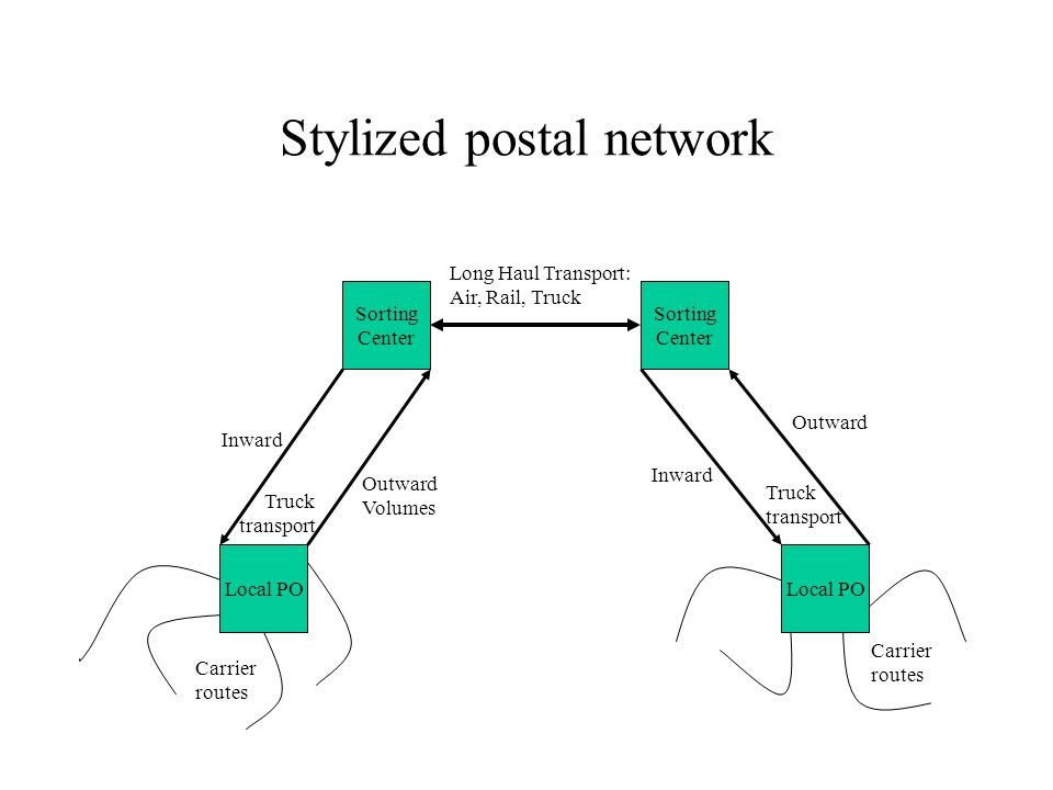Stylized postal network Local PO Sorting Center Sorting Center Local PO Carrier routes Carrier routes Outward Volumes Outward Inward Long Haul Transpo