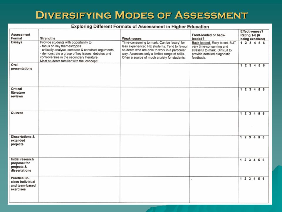 Diversifying Modes of Assessment