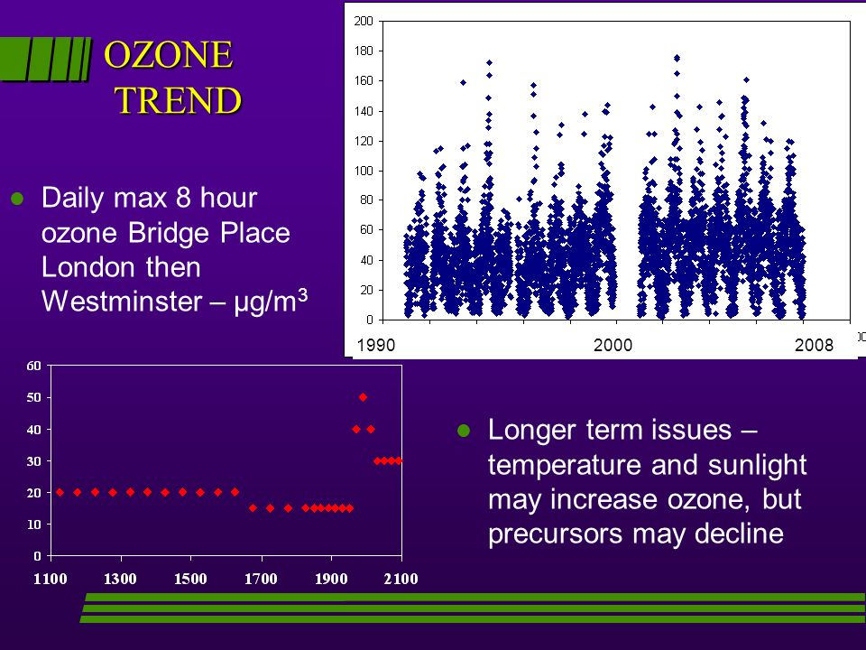 OZONE TREND l Daily max 8 hour ozone Bridge Place London then Westminster – μg/m 3 1990 2000 2008 l l Longer term issues – temperature and sunlight may increase ozone, but precursors may decline