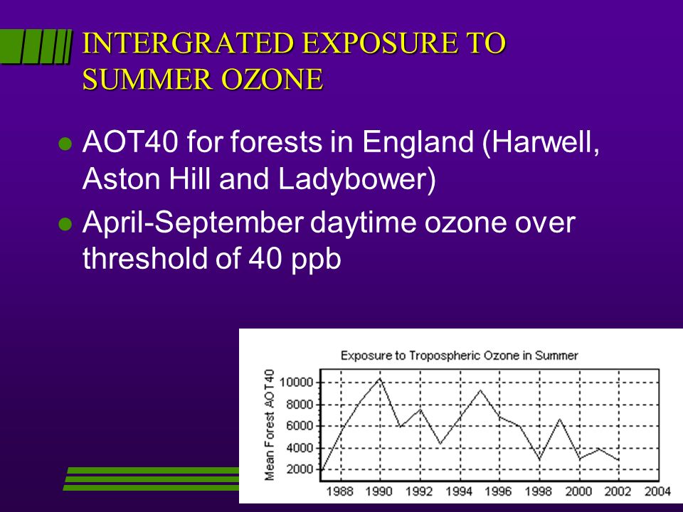 INTERGRATED EXPOSURE TO SUMMER OZONE l AOT40 for forests in England (Harwell, Aston Hill and Ladybower) l April-September daytime ozone over threshold of 40 ppb