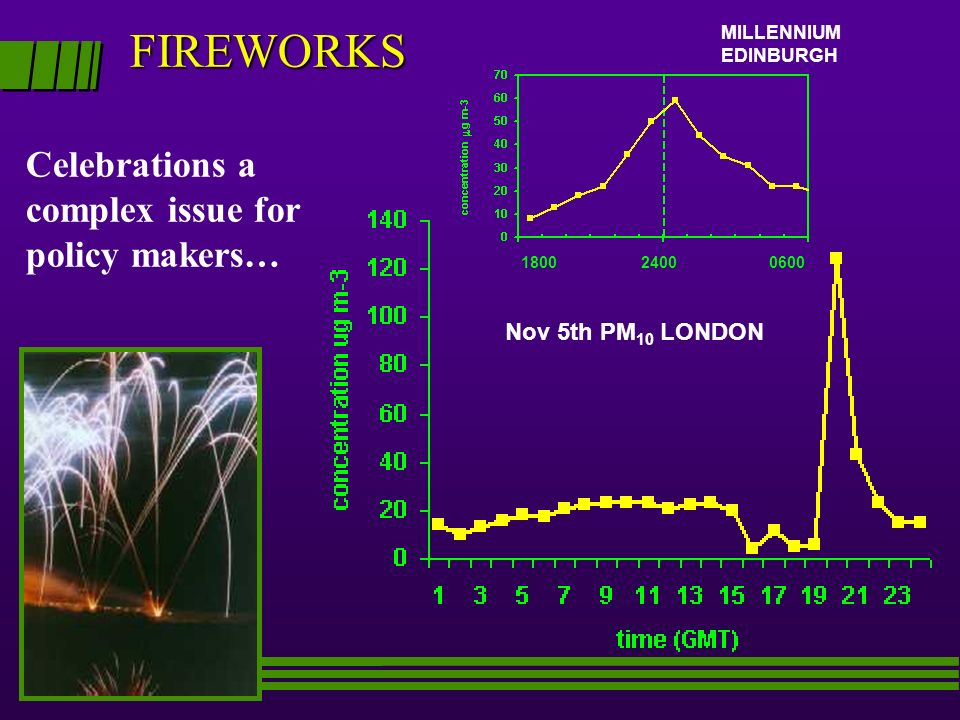 FIREWORKS Celebrations a complex issue for policy makers… Nov 5th PM 10 LONDON 180024000600 MILLENNIUM EDINBURGH