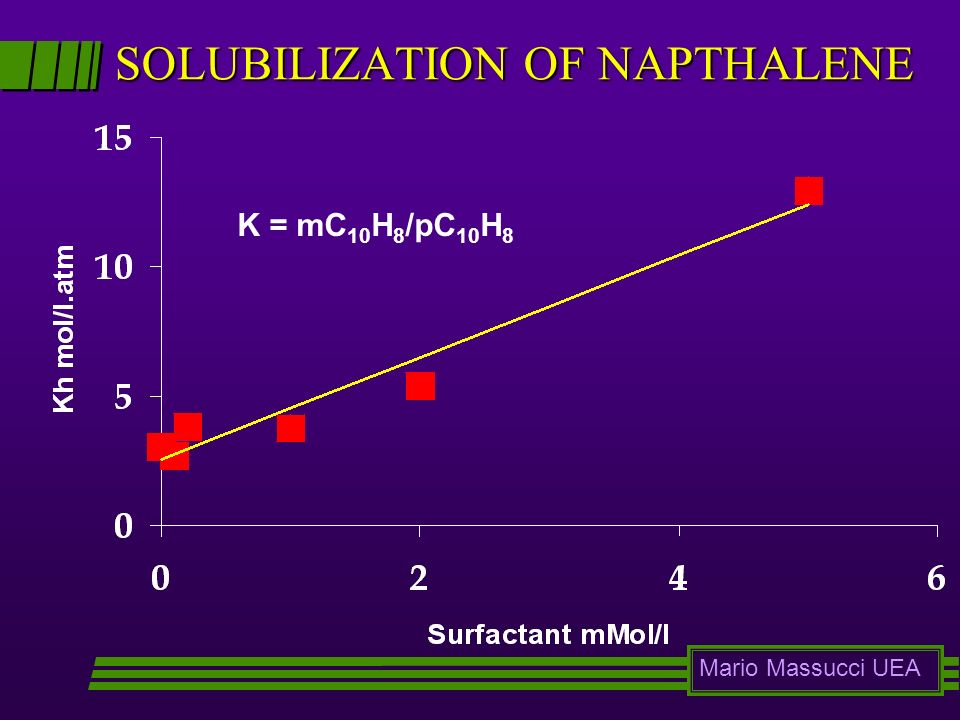 SOLUBILIZATION OF NAPTHALENE K = mC 10 H 8 /pC 10 H 8 Mario Massucci UEA