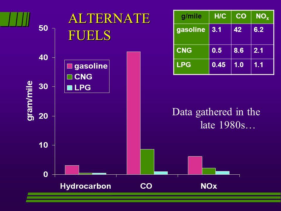 ALTERNATE FUELS g/mileH/CCONO x gasoline3.1426.2 CNG0.58.62.1 LPG0.451.01.1 Data gathered in the late 1980s…