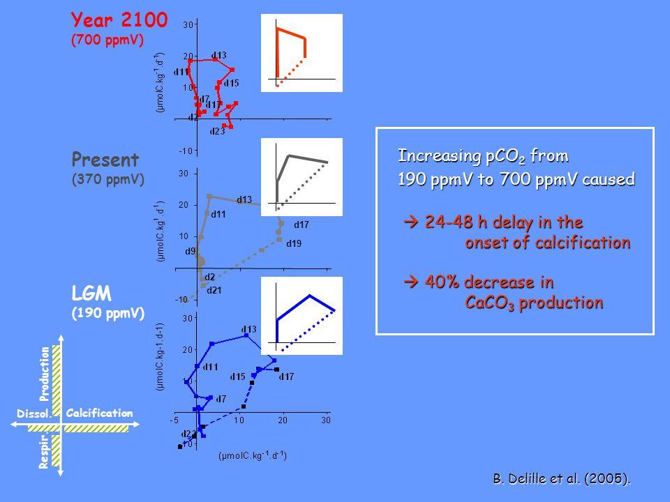 Year 2100 (700 ppmV) Present (370 ppmV) LGM (190 ppmV) Calcification Production Respir. Dissol. -10 10 20 30 d11 d13 d15 d17 d19 d21 d2 d9 (µmolC.kg.d