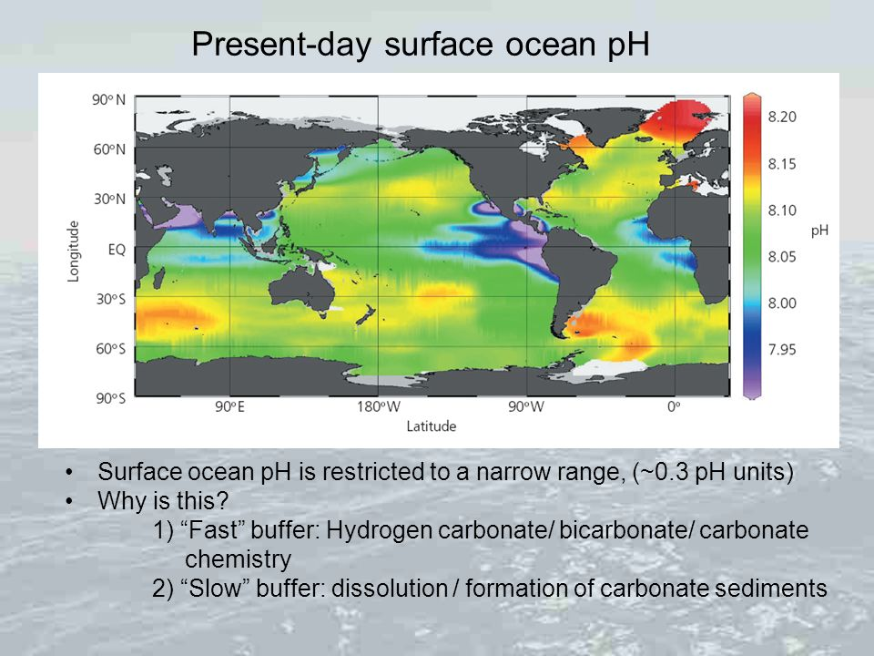 Present-day surface ocean pH Surface ocean pH is restricted to a narrow range, (~0.3 pH units) Why is this? 1) Fast buffer: Hydrogen carbonate/ bicarb