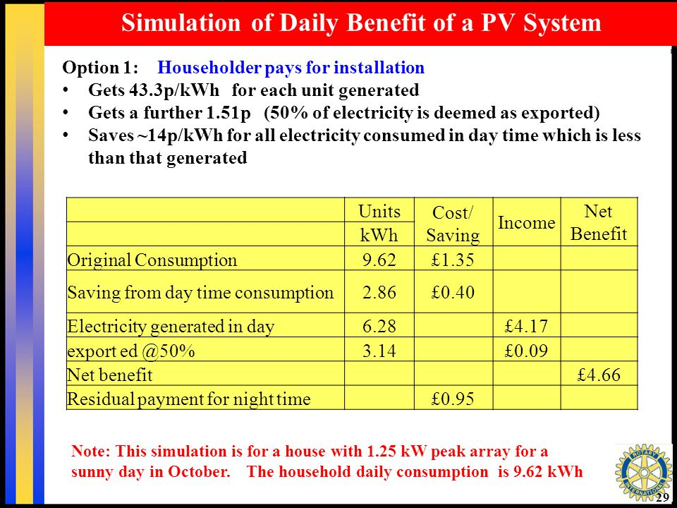 29 Simulation of Daily Benefit of a PV System Option 1: Householder pays for installation Gets 43.3p/kWh for each unit generated Gets a further 1.51p (50% of electricity is deemed as exported) Saves ~14p/kWh for all electricity consumed in day time which is less than that generated Units Cost/ Saving Income Net Benefit kWh Original Consumption9.62£1.35 Saving from day time consumption2.86£0.40 Electricity generated in day6.28£4.17 export ed @50%3.14£0.09 Net benefit£4.66 Residual payment for night time£0.95 Note: This simulation is for a house with 1.25 kW peak array for a sunny day in October.