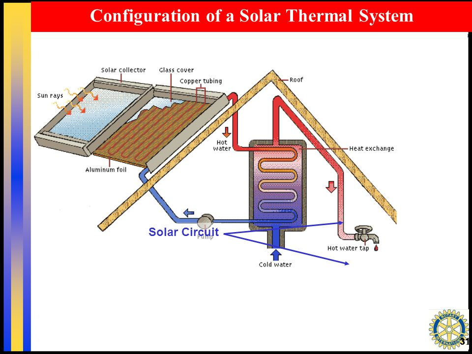 31 Solar Circuit Configuration of a Solar Thermal System