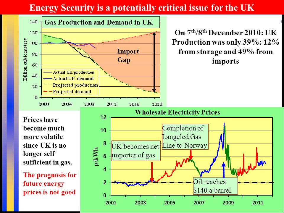 5 Import Gap Energy Security is a potentially critical issue for the UK On 7 th /8 th December 2010: UK Production was only 39%: 12% from storage and 49% from imports Prices have become much more volatile since UK is no longer self sufficient in gas.