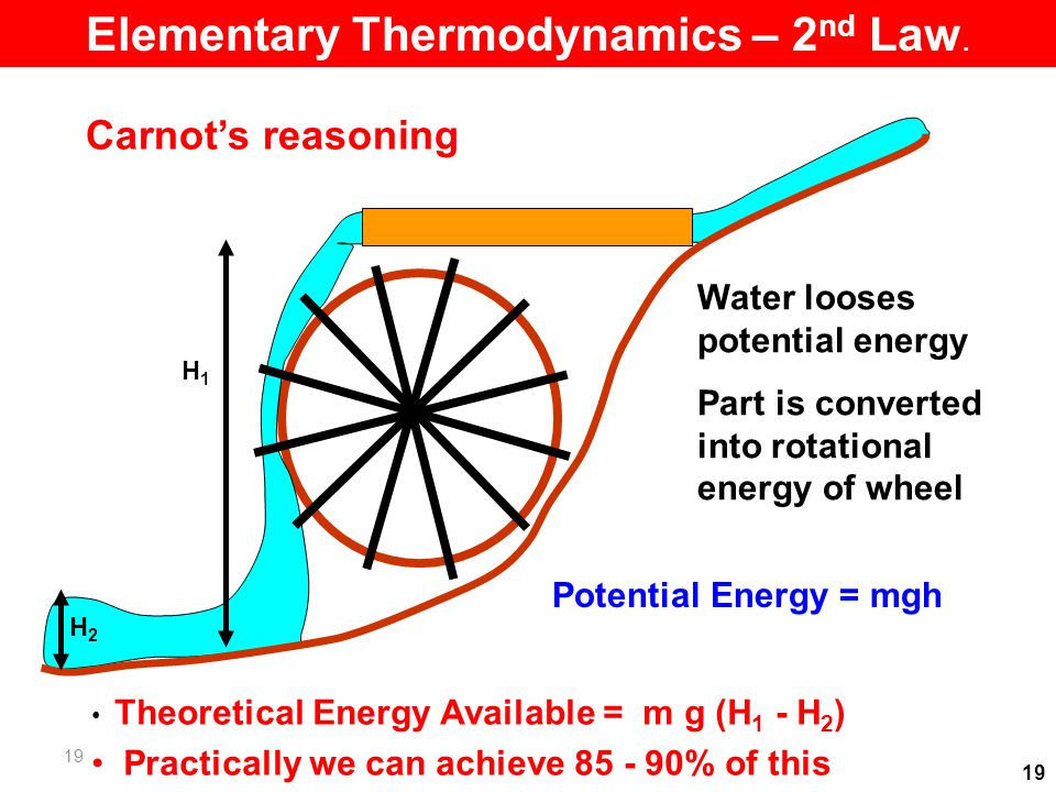 19 Carnots reasoning Water looses potential energy Part is converted into rotational energy of wheel Potential Energy = mgh Theoretical Energy Available = m g (H 1 - H 2 ) Practically we can achieve % of this H1H1 H2H2 19 Elementary Thermodynamics – 2 nd Law.