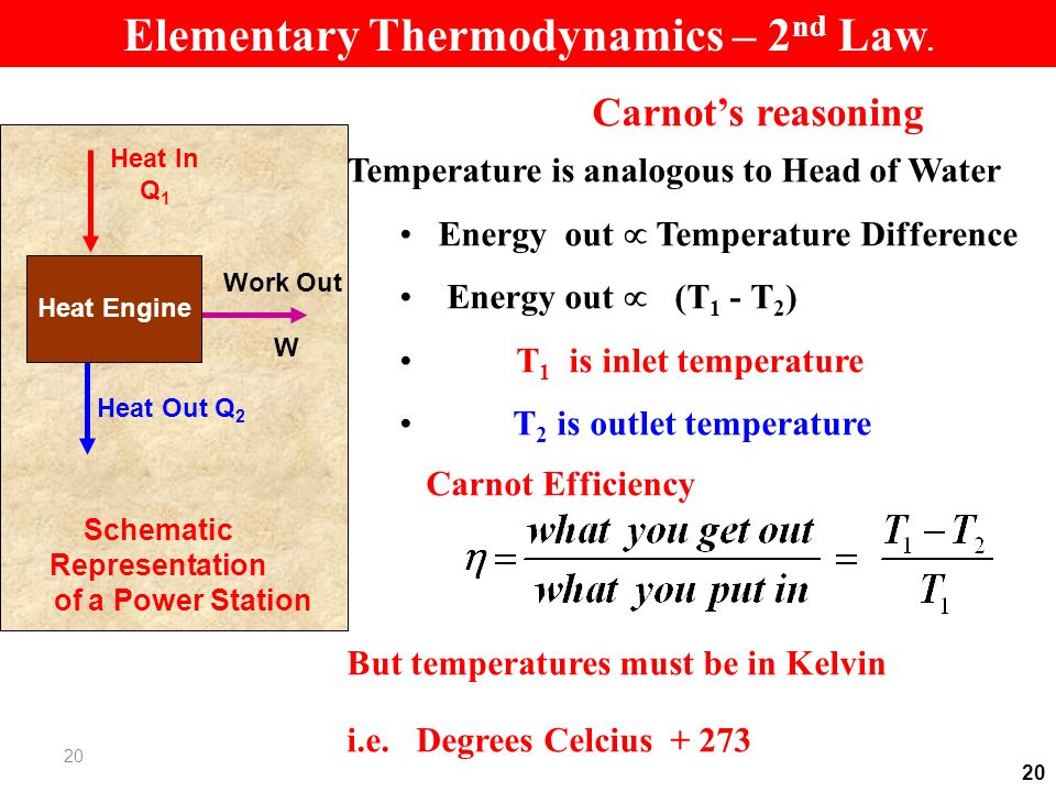 20 Carnots reasoning Temperature is analogous to Head of Water Energy out Temperature Difference Energy out (T 1 - T 2 ) T 1 is inlet temperature T 2 is outlet temperature Carnot Efficiency But temperatures must be in Kelvin i.e.