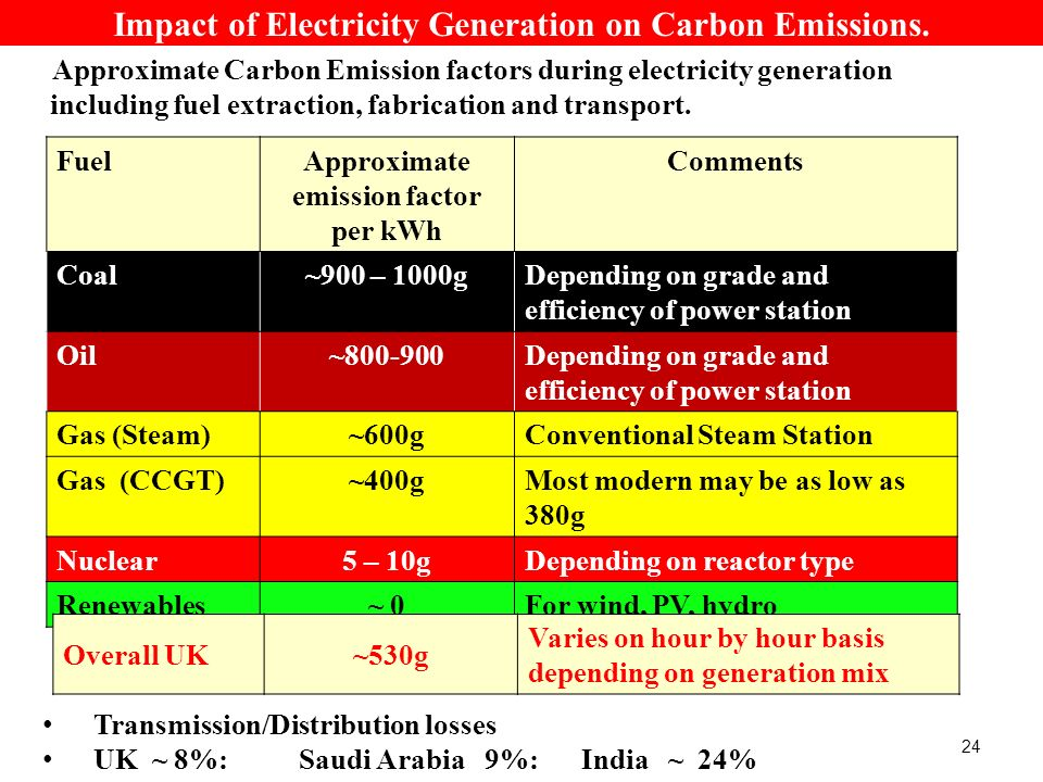 Approximate Carbon Emission factors during electricity generation including fuel extraction, fabrication and transport.