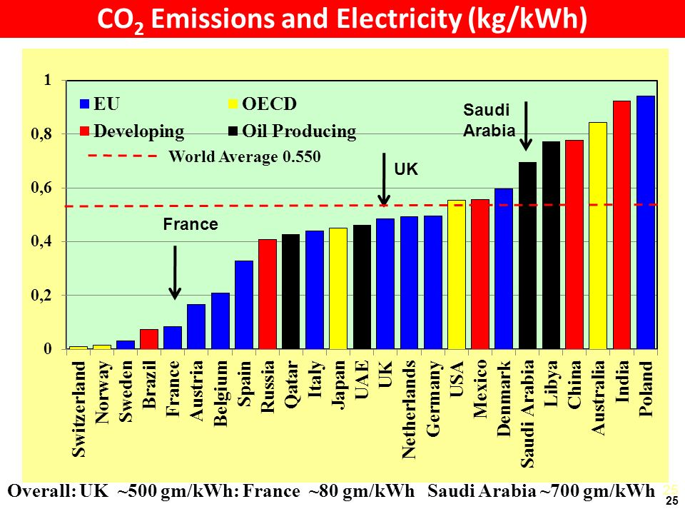 25 CO 2 Emissions and Electricity (kg/kWh) 25 France UK Saudi Arabia Overall: UK ~500 gm/kWh: France ~80 gm/kWh Saudi Arabia ~700 gm/kWh World Average Saudi Arabia