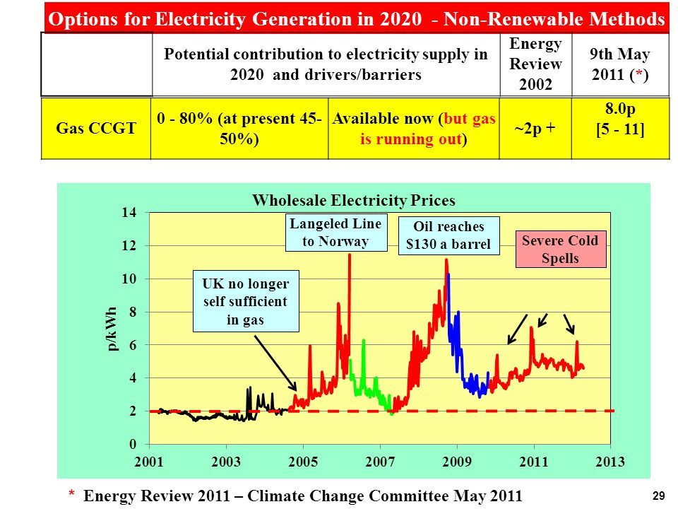 29 Options for Electricity Generation in Non-Renewable Methods Potential contribution to electricity supply in 2020 and drivers/barriers Energy Review th May 2011 (*) Gas CCGT % (at present %) Available now (but gas is running out) ~2p + 8.0p [5 - 11] * Energy Review 2011 – Climate Change Committee May 2011