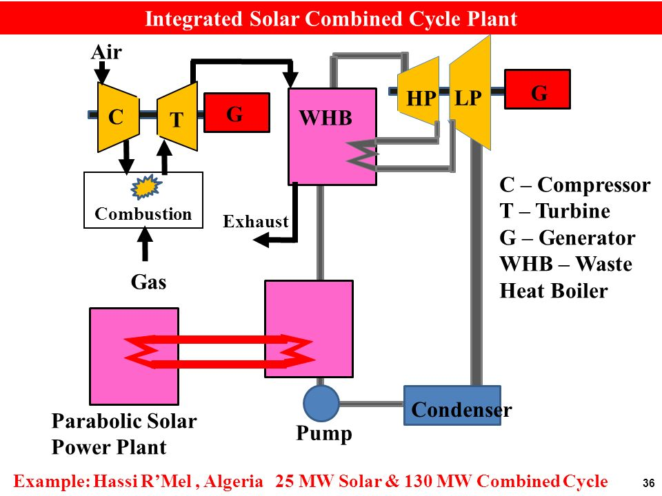 36 Integrated Solar Combined Cycle Plant Condenser Pump HP LP C T Air Combustion Gas Exhaust G G C – Compressor T – Turbine G – Generator WHB – Waste Heat Boiler WHB Parabolic Solar Power Plant Example: Hassi RMel, Algeria 25 MW Solar & 130 MW Combined Cycle