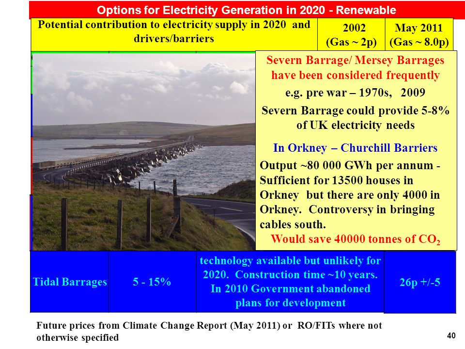 40 Options for Electricity Generation in Renewable Future prices from Climate Change Report (May 2011) or RO/FITs where not otherwise specified Potential contribution to electricity supply in 2020 and drivers/barriers 2002 (Gas ~ 2p) May 2011 (Gas ~ 8.0p) On Shore Wind~20% available now ~ 2+p ~8.2p +/- 0.8p Off Shore Wind % available but costly ~ p12.5p +/- 2.5 Small Hydro5% limited potential p 11p for <2MW projects Photovoltaic<<5% available, but very costly 15+ p25p +/-8 Biomass 5% available, but research needed p7 - 13p Wave/Tidal Stream currently < 10 MW may be MW (~0.1%) technology limited - major development not before p 19p +/- 6 Tidal 26.5p +/- 7.5p Wave Severn Barrage/ Mersey Barrages have been considered frequently e.g.