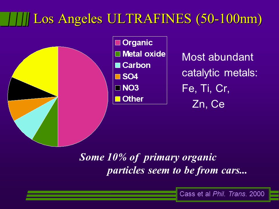Los Angeles ULTRAFINES (50-100nm) Most abundant catalytic metals: Fe, Ti, Cr, Zn, Ce Cass et al Phil. Trans. 2000 Some 10% of primary organic particle