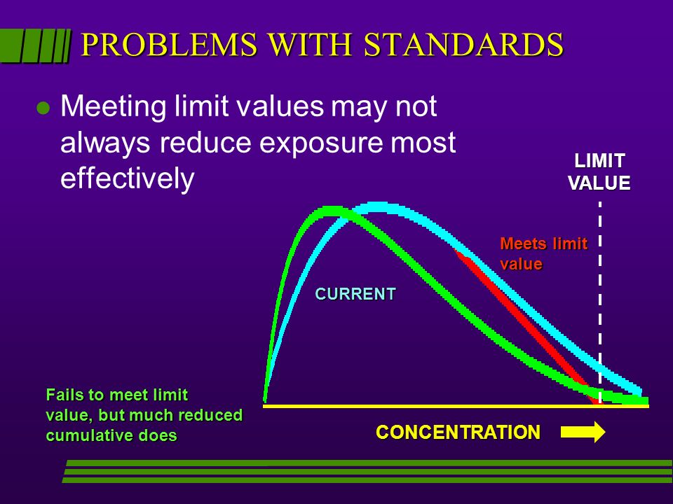 PROBLEMS WITH STANDARDS l Meeting limit values may not always reduce exposure most effectively CONCENTRATION LIMITVALUE Fails to meet limit value, but