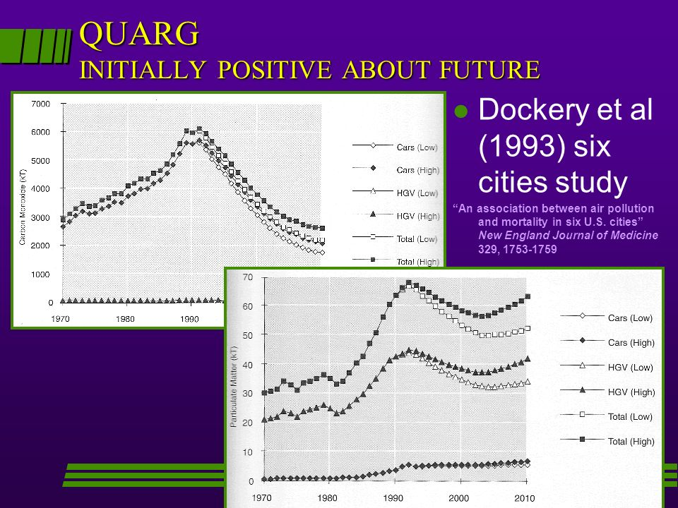 QUARG INITIALLY POSITIVE ABOUT FUTURE l Emissions of pollutants from vehicles looked set to decrease… l Dockery et al (1993) six cities study An assoc