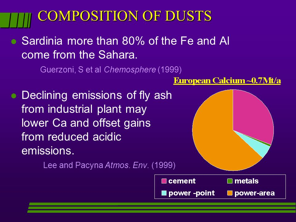 COMPOSITION OF DUSTS l Sardinia more than 80% of the Fe and Al come from the Sahara. Guerzoni, S et al Chemosphere (1999) l Declining emissions of fly