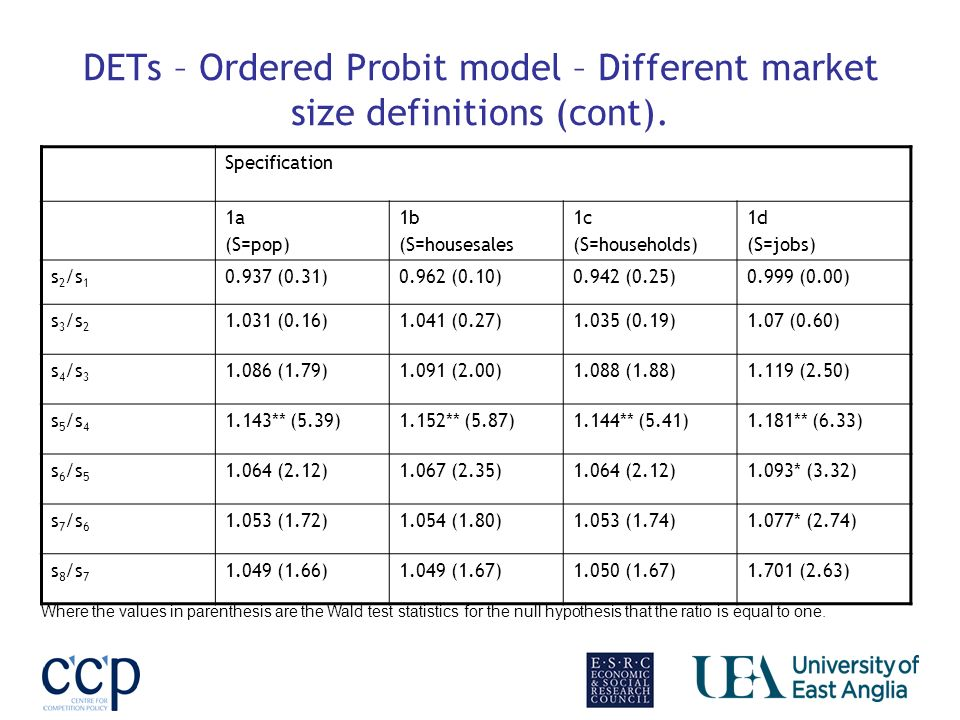 DETs – Ordered Probit model – Different market size definitions (cont).