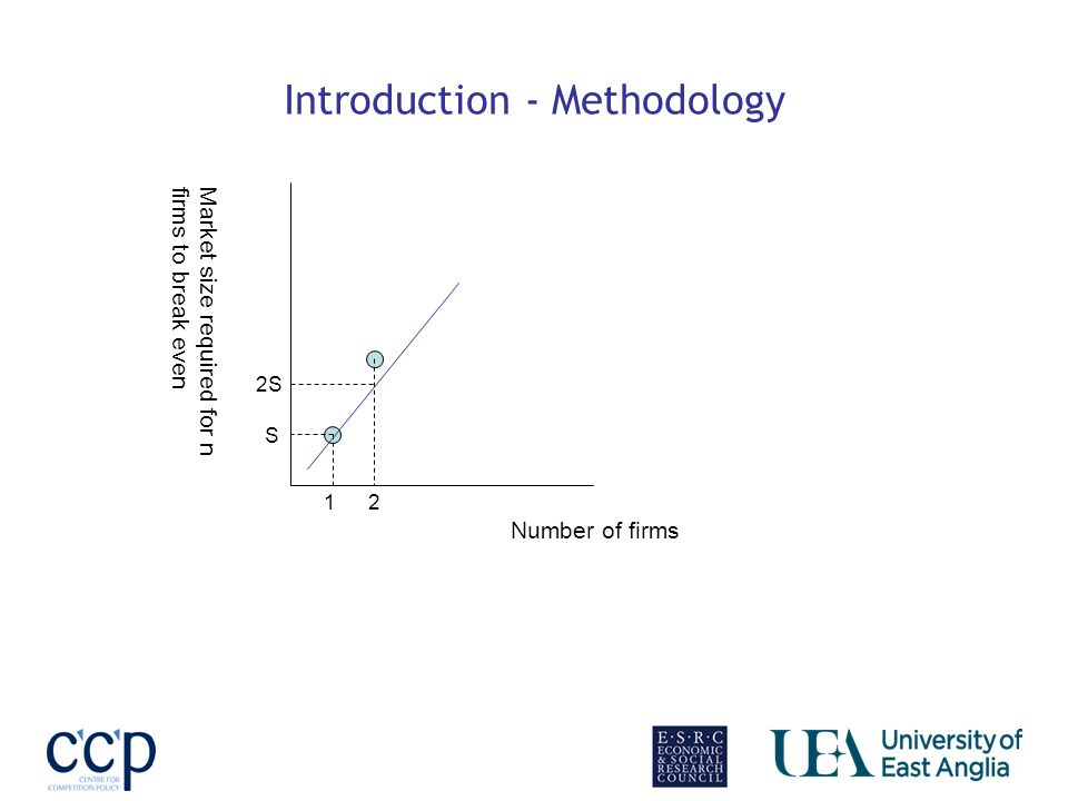 Introduction - Methodology Market size required for nfirms to break even Number of firms 1 S 2S 2