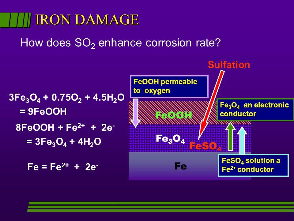 IRON DAMAGE Fe = Fe 2+ + 2e - Fe FeOOH Fe 3 O 4 8FeOOH + Fe 2+ + 2e - = 3Fe 3 O 4 + 4H 2 O 3Fe 3 O 4 + 0.75O 2 + 4.5H 2 O = 9FeOOH How does SO 2 enhan