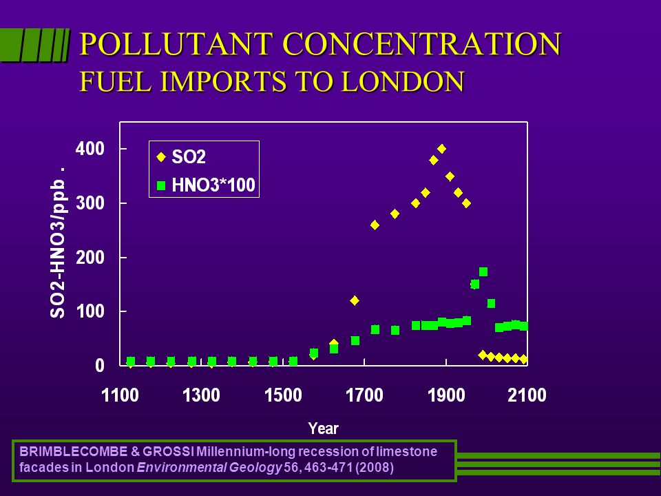 POLLUTANT CONCENTRATION FUEL IMPORTS TO LONDON BRIMBLECOMBE & GROSSI Millennium-long recession of limestone facades in London Environmental Geology 56