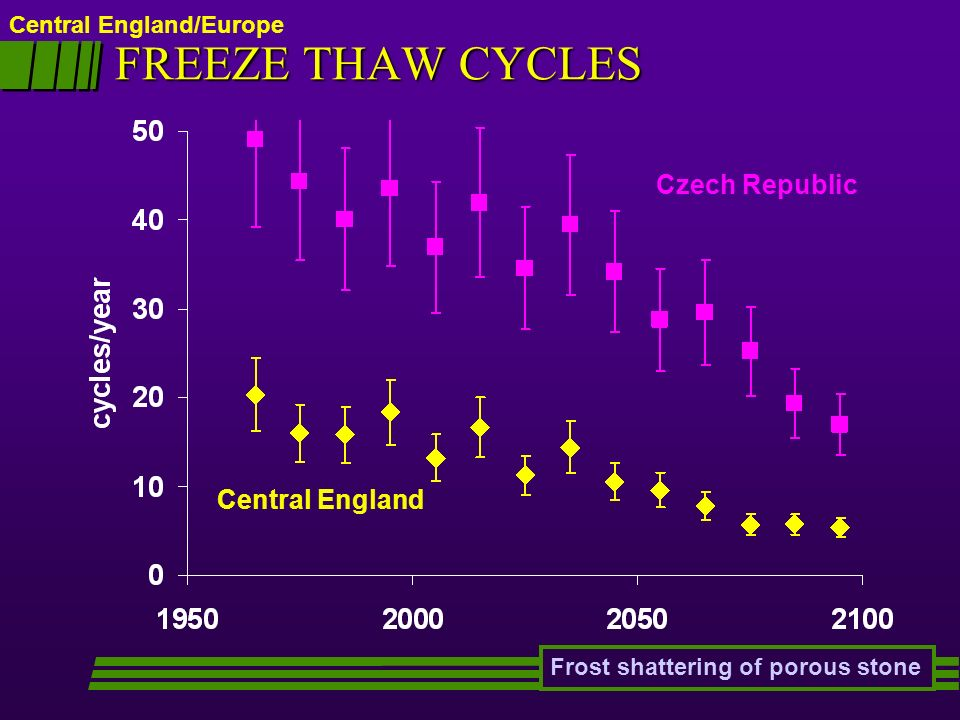 Central England/Europe FREEZE THAW CYCLES Frost shattering of porous stone Central England Czech Republic