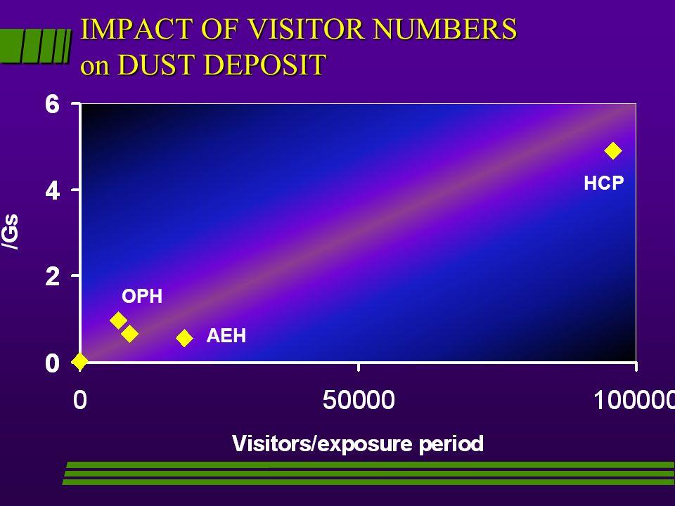 IMPACT OF VISITOR NUMBERS on DUST DEPOSIT HCP AEH OPH