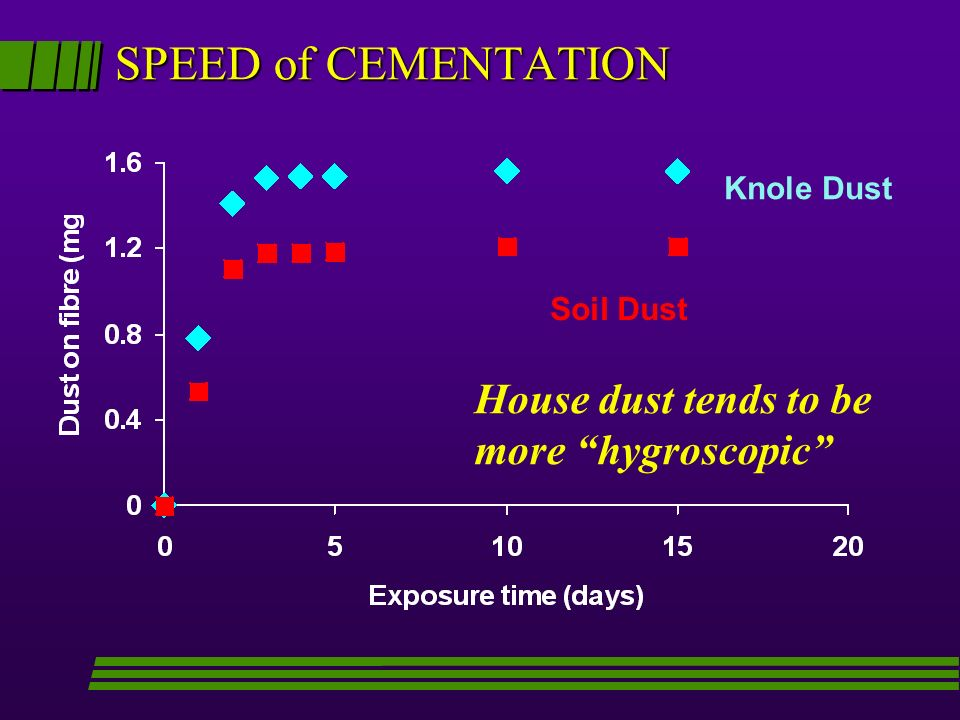 SPEED of CEMENTATION Knole Dust Soil Dust House dust tends to be more hygroscopic