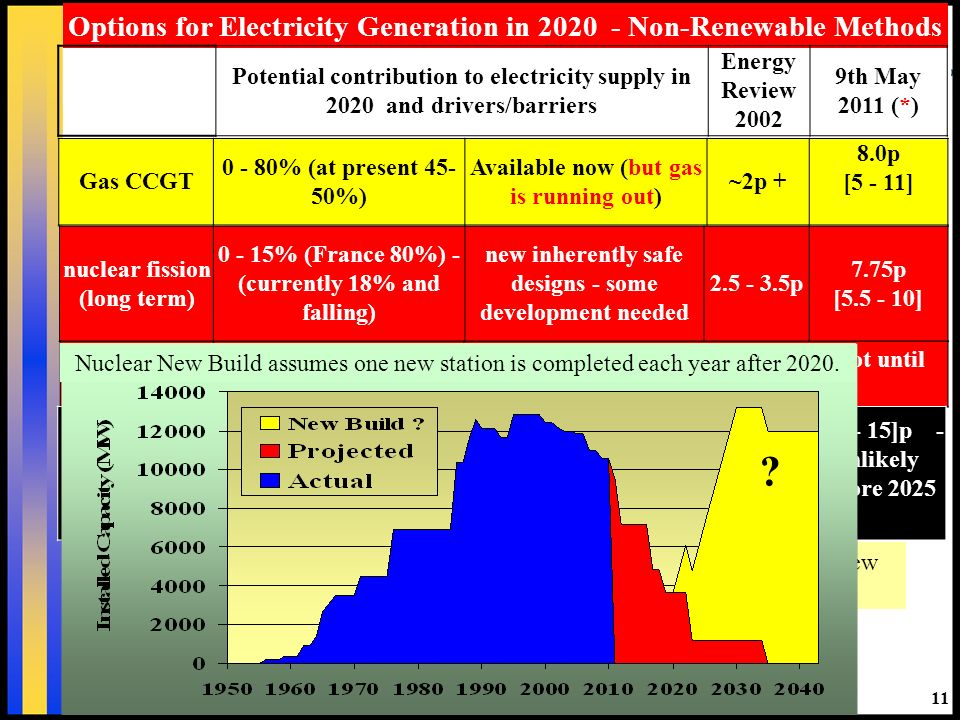 Carbon sequestration either by burying it or using methanolisation to create a new transport fuel will not be available at scale required until mid 2020s if then 11 Options for Electricity Generation in Non-Renewable Methods Potential contribution to electricity supply in 2020 and drivers/barriers Energy Review th May 2011 (*) Gas CCGT % (at present %) Available now (but gas is running out) ~2p + 8.0p [5 - 11] nuclear fission (long term) % (France 80%) - (currently 18% and falling) new inherently safe designs - some development needed p 7.75p [ ] nuclear fusionunavailable not available until 2040 at earliest not until 2050 for significant impact Clean Coal Coal currently ~40% but scheduled to fall Available now: Not viable without Carbon Capture & Sequestration p [ ]p - unlikely before 2025 * Energy Review 2011 – Climate Change Committee May 2011 Nuclear New Build assumes one new station is completed each year after 2020.
