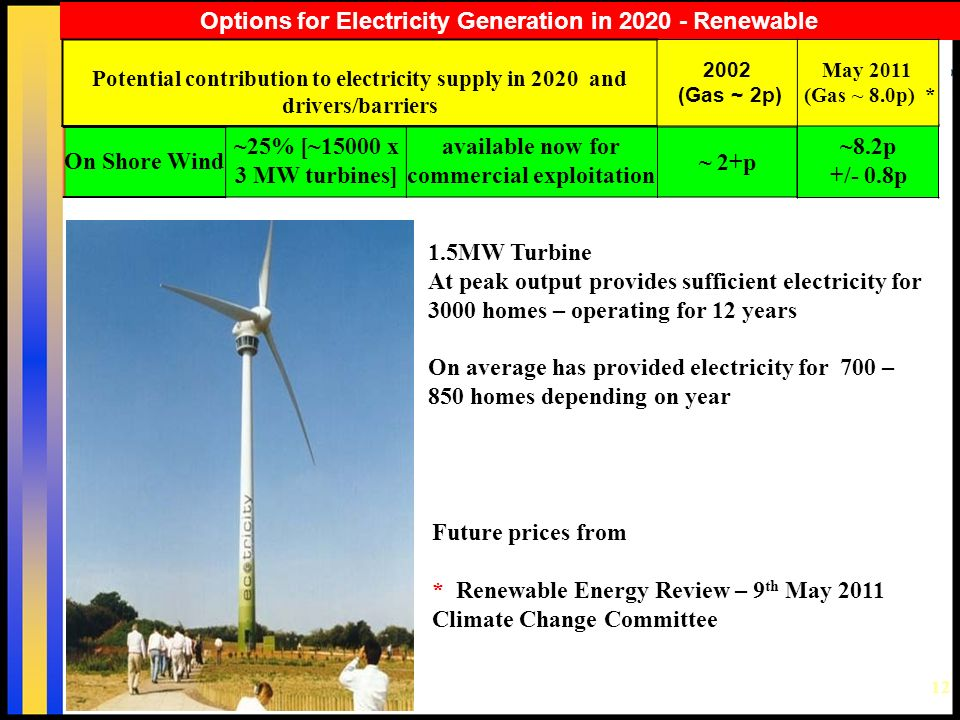 12 Options for Electricity Generation in 2020 - Renewable Future prices from * Renewable Energy Review – 9 th May 2011 Climate Change Committee 1.5MW Turbine At peak output provides sufficient electricity for 3000 homes – operating for 12 years On average has provided electricity for 700 – 850 homes depending on year ~8.2p +/- 0.8p Potential contribution to electricity supply in 2020 and drivers/barriers 2002 (Gas ~ 2p) May 2011 (Gas ~ 8.0p) * On Shore Wind ~25% [~15000 x 3 MW turbines] available now for commercial exploitation ~ 2+p