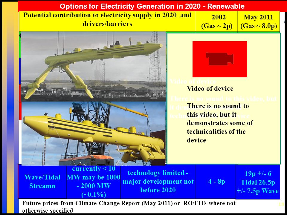 18 Options for Electricity Generation in 2020 - Renewable Future prices from Climate Change Report (May 2011) or RO/FITs where not otherwise specified Potential contribution to electricity supply in 2020 and drivers/barriers 2002 (Gas ~ 2p) May 2011 (Gas ~ 8.0p) On Shore Wind~25% available now ~ 2+p ~8.2p +/- 0.8p Off Shore Wind 25 - 50% available but costly ~2.5 - 3p12.5p +/- 2.5 Small Hydro5% limited potential2.5 - 3p 11p for <2MW projects Photovoltaic<<5% available, but very costly 15+ p25p +/-8 Biomass??5% available, but research needed 2.5 - 4p7 - 13p Wave/Tidal Streamn currently < 10 MW may be 1000 - 2000 MW (~0.1%) technology limited - major development not before 2020 4 - 8p 19p +/- 6 Tidal 26.5p +/- 7.5p Wave Video of device There is no sound to this video, but it demonstrates some of technicalities of the device Video of device There is no sound to this video, but it demonstrates some of technicalities of the device