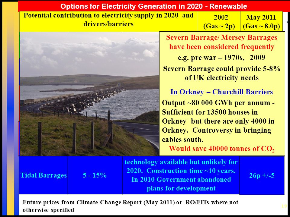 19 Options for Electricity Generation in 2020 - Renewable Future prices from Climate Change Report (May 2011) or RO/FITs where not otherwise specified Potential contribution to electricity supply in 2020 and drivers/barriers 2002 (Gas ~ 2p) May 2011 (Gas ~ 8.0p) On Shore Wind~25% available now ~ 2+p ~8.2p +/- 0.8p Off Shore Wind 25 - 50% available but costly ~2.5 - 3p12.5p +/- 2.5 Small Hydro5% limited potential2.5 - 3p 11p for <2MW projects Photovoltaic<<5% available, but very costly 15+ p25p +/-8 Biomass??5% available, but research needed 2.5 - 4p7 - 13p Wave/Tidal Stream currently < 10 MW may be 1000 - 2000 MW (~0.1%) technology limited - major development not before 2020 4 - 8p 19p +/- 6 Tidal 26.5p +/- 7.5p Wave Severn Barrage/ Mersey Barrages have been considered frequently e.g.