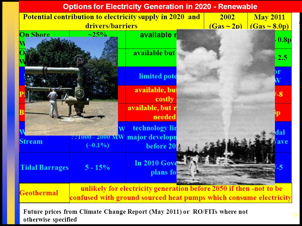 20 Options for Electricity Generation in 2020 - Renewable Future prices from Climate Change Report (May 2011) or RO/FITs where not otherwise specified Potential contribution to electricity supply in 2020 and drivers/barriers 2002 (Gas ~ 2p) May 2011 (Gas ~ 8.0p) On Shore Wind ~25% available now ~ 2+p ~8.2p +/- 0.8p Off Shore Wind 25 - 50% available but costly ~2.5 - 3p12.5p +/- 2.5 Small Hydro5% limited potential2.5 - 3p 11p for <2MW Photovoltaic<<5% available, but very costly 15+ p25p +/-8 Biomass??5% available, but research needed 2.5 - 4p7 - 13p Wave/Tidal Stream currently < 10 MW ??1000 - 2000 MW (~0.1%) technology limited - major development not before 2020 4 - 8p 19p Tidal 26.5p Wave Tidal Barrages5 - 15% In 2010 Government abandoned plans for development 26p +/-5 Geothermal unlikely for electricity generation before 2050 if then -not to be confused with ground sourced heat pumps which consume electricity