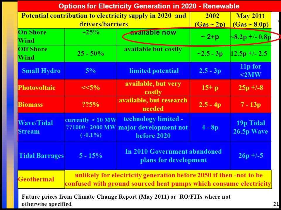 21 Options for Electricity Generation in 2020 - Renewable Future prices from Climate Change Report (May 2011) or RO/FITs where not otherwise specified Potential contribution to electricity supply in 2020 and drivers/barriers 2002 (Gas ~ 2p) May 2011 (Gas ~ 8.0p) On Shore Wind ~25% available now ~ 2+p ~8.2p +/- 0.8p Off Shore Wind 25 - 50% available but costly ~2.5 - 3p12.5p +/- 2.5 Small Hydro5% limited potential2.5 - 3p 11p for <2MW Photovoltaic<<5% available, but very costly 15+ p25p +/-8 Biomass 5% available, but research needed 2.5 - 4p7 - 13p Wave/Tidal Stream currently < 10 MW 1000 - 2000 MW (~0.1%) technology limited - major development not before 2020 4 - 8p 19p Tidal 26.5p Wave Tidal Barrages5 - 15% In 2010 Government abandoned plans for development 26p +/-5 Geothermal unlikely for electricity generation before 2050 if then -not to be confused with ground sourced heat pumps which consume electricity