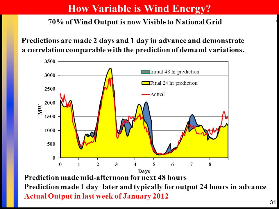 31 How Variable is Wind Energy? 70% of Wind Output is now Visible to National Grid Predictions are made 2 days and 1 day in advance and demonstrate a