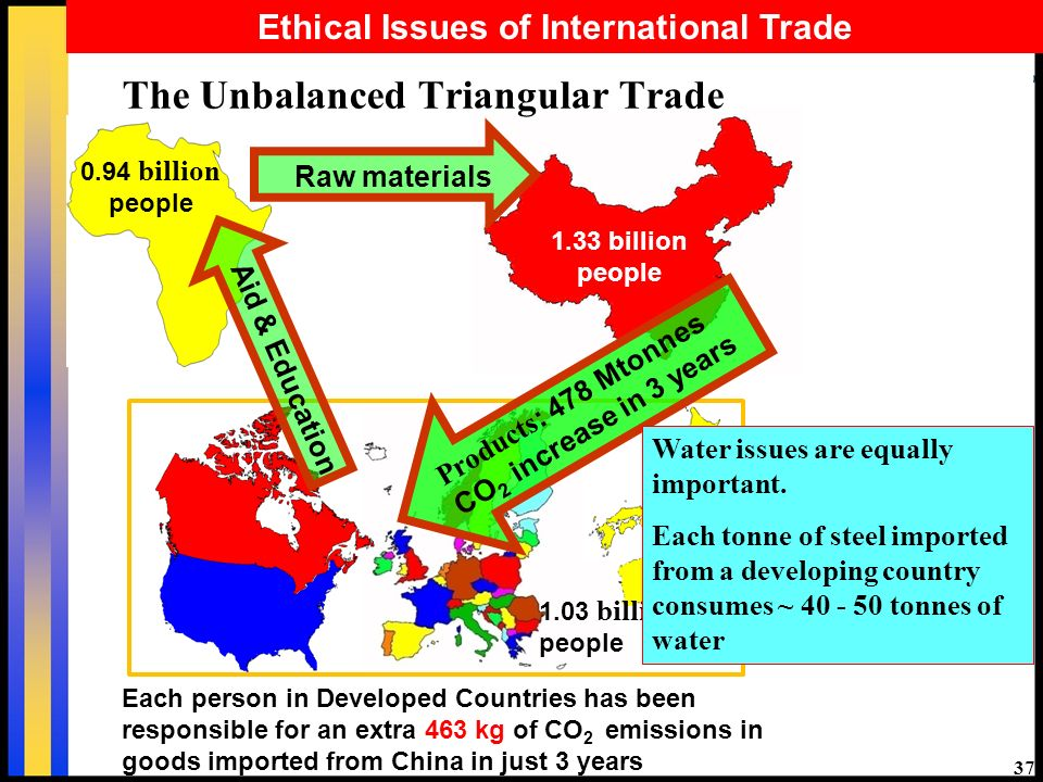 billion people 0.94 billion people Raw materials 1.03 billion people Products : 478 Mtonnes CO 2 increase in 3 years Aid & Education The Unbalanced Triangular Trade Each person in Developed Countries has been responsible for an extra 463 kg of CO 2 emissions in goods imported from China in just 3 years Water issues are equally important.