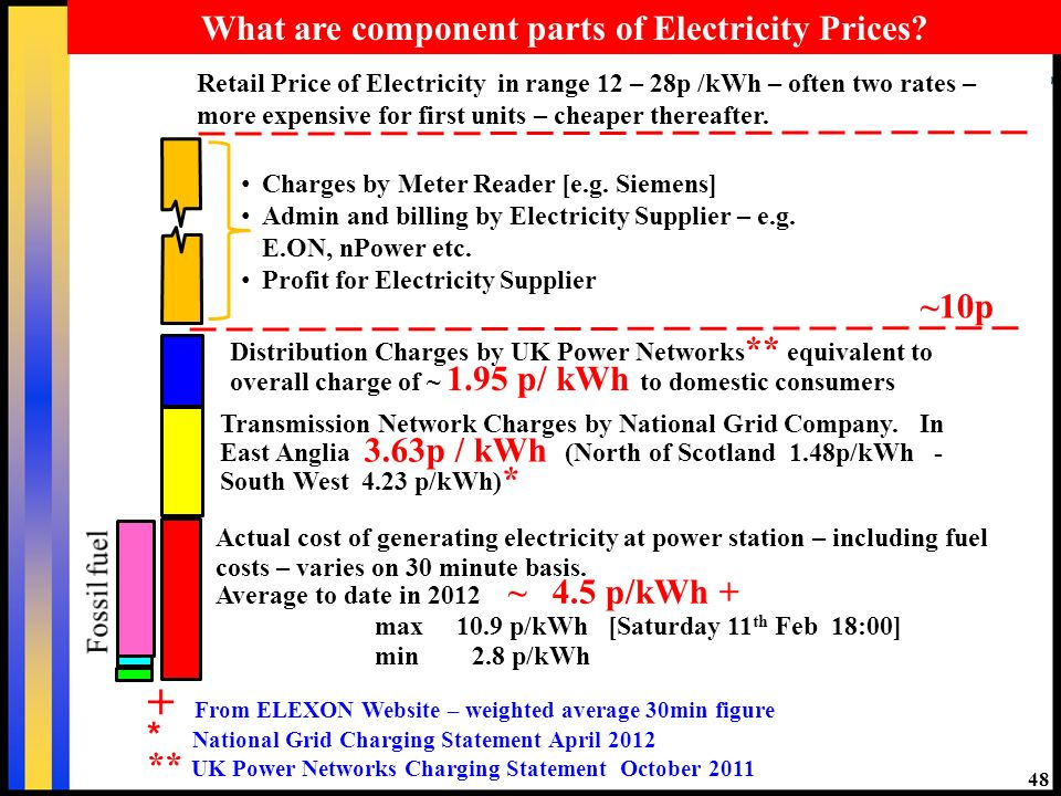 48 What are component parts of Electricity Prices? Actual cost of generating electricity at power station – including fuel costs – varies on 30 minute