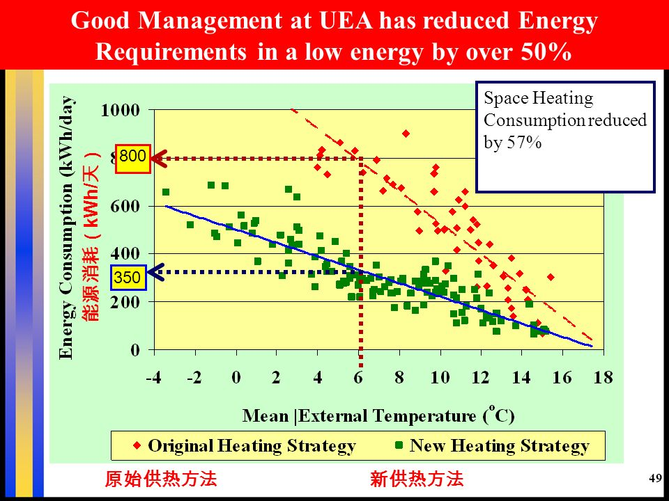 Good Management at UEA has reduced Energy Requirements in a low energy by over 50% 800 350 Space Heating Consumption reduced by 57% kWh/ 49