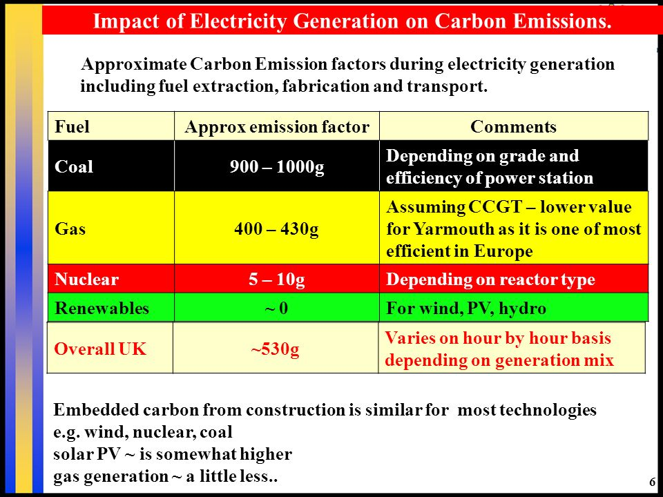 Approximate Carbon Emission factors during electricity generation including fuel extraction, fabrication and transport. 6 Impact of Electricity Genera