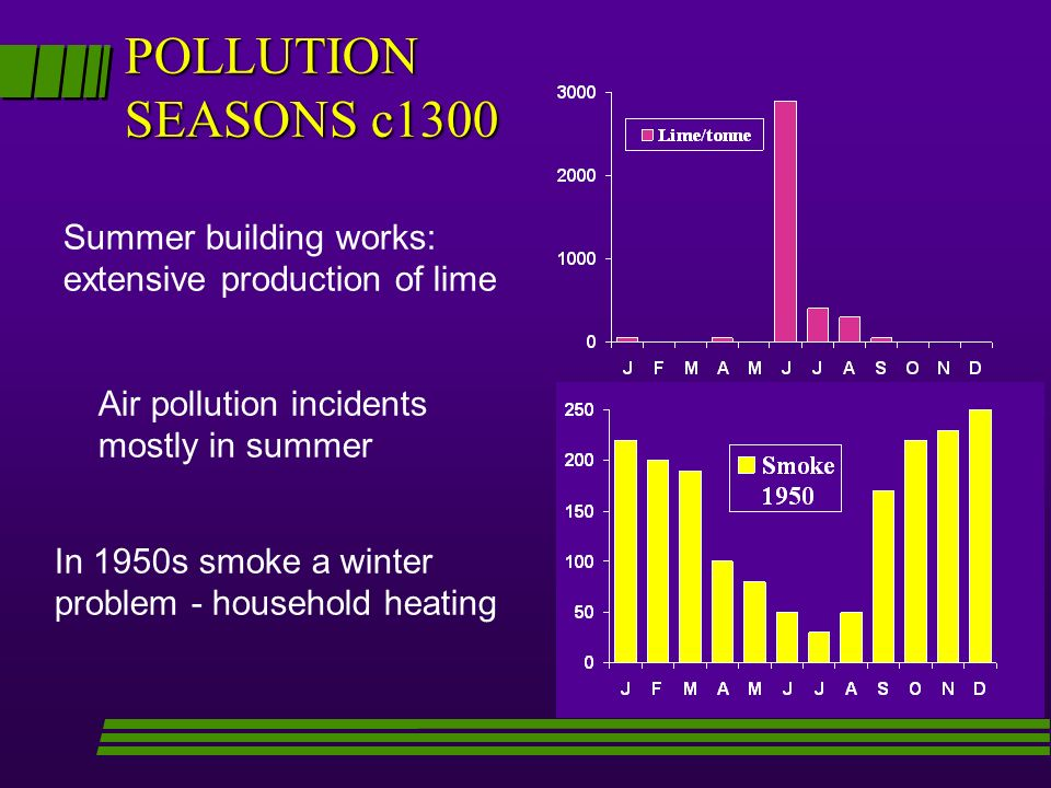POLLUTION SEASONS c1300 Summer building works: extensive production of lime Air pollution incidents mostly in summer In 1950s smoke a winter problem -