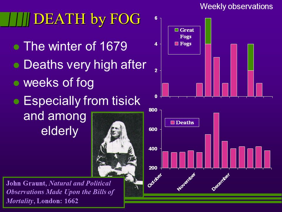 DEATH by FOG Weekly observations John Graunt, Natural and Political Observations Made Upon the Bills of Mortality, London: 1662 l The winter of 1679 l
