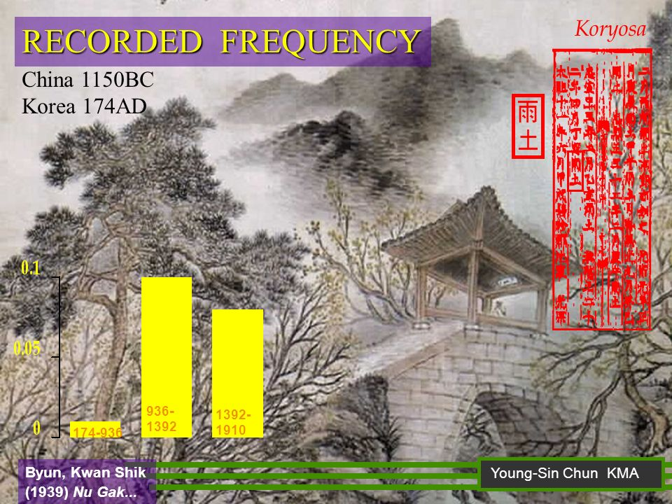 RECORDED FREQUENCY 936 - 1392 1392- 1910 174-936 China 1150BC Korea 174AD Koryosa Young-Sin Chun KMA Byun, Kwan Shik (1939) Nu Gak...