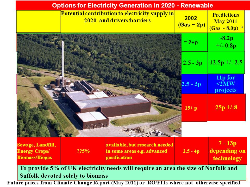 13 Options for Electricity Generation in 2020 - Renewable ~8.2p +/- 0.8p Potential contribution to electricity supply in 2020 and drivers/barriers 200