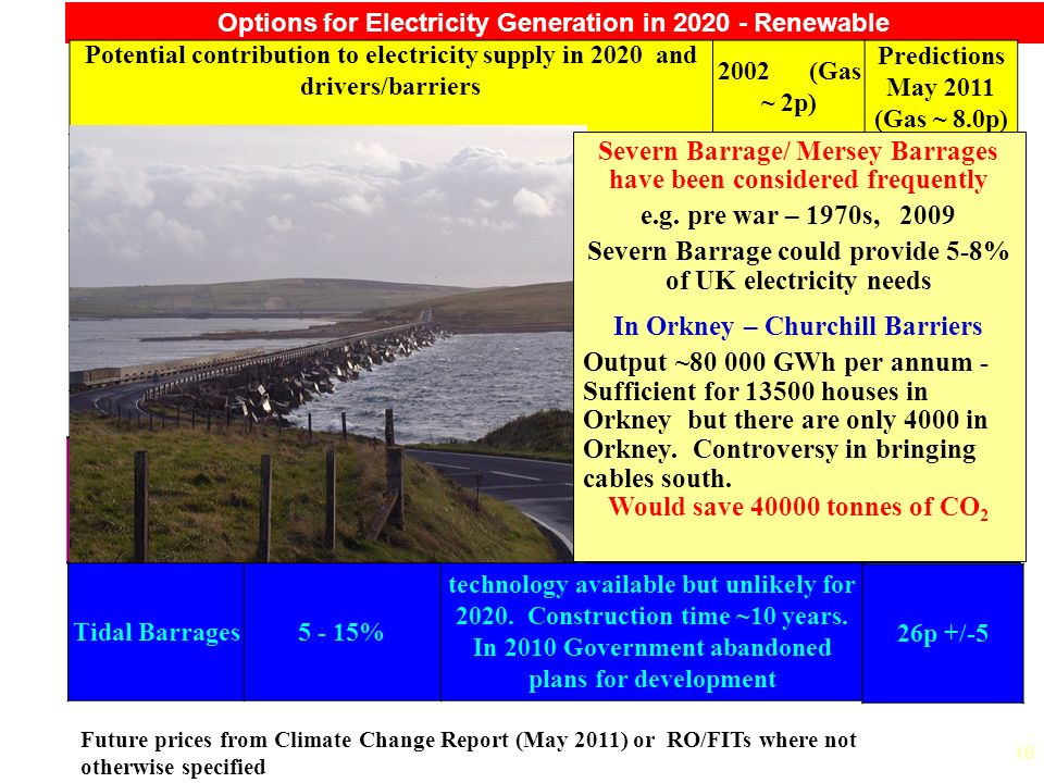 16 Options for Electricity Generation in 2020 - Renewable Future prices from Climate Change Report (May 2011) or RO/FITs where not otherwise specified Potential contribution to electricity supply in 2020 and drivers/barriers 2002 (Gas ~ 2p) Predictions May 2011 (Gas ~ 8.0p) On Shore Wind~25% available now ~ 2+p ~8.2p +/- 0.8p Off Shore Wind 25 - 50% available but costly ~2.5 - 3p12.5p +/- 2.5 Small Hydro5% limited potential2.5 - 3p 11p for <2MW projects Photovoltaic<<5% available, but very costly 15+ p25p +/-8 Biomass??5% available, but research needed 2.5 - 4p7 - 13p Wave/Tidal Stream currently < 10 MW may be 1000 - 2000 MW (~0.1%) technology limited - major development not before 2020 4 - 8p 19p +/- 6 Tidal 26.5p +/- 7.5p Wave Severn Barrage/ Mersey Barrages have been considered frequently e.g.