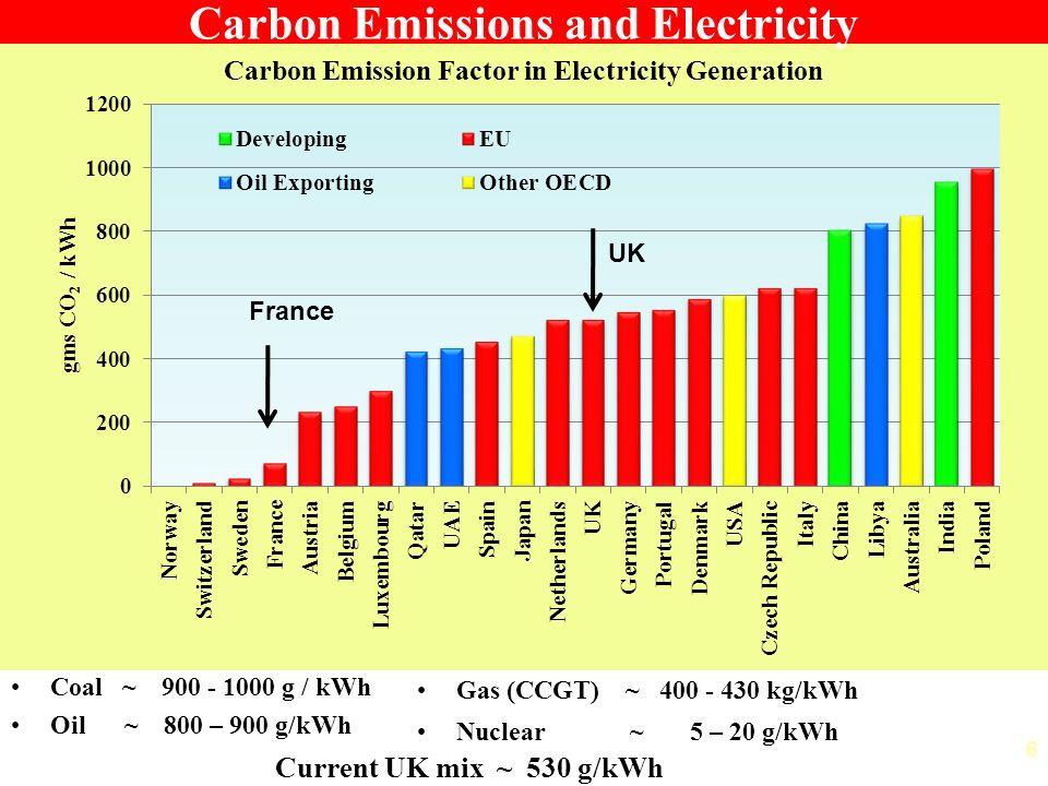 6 Carbon Emissions and Electricity UK France Coal ~ 900 - 1000 g / kWh Oil ~ 800 – 900 g/kWh Gas (CCGT) ~ 400 - 430 kg/kWh Nuclear ~ 5 – 20 g/kWh Current UK mix ~ 530 g/kWh