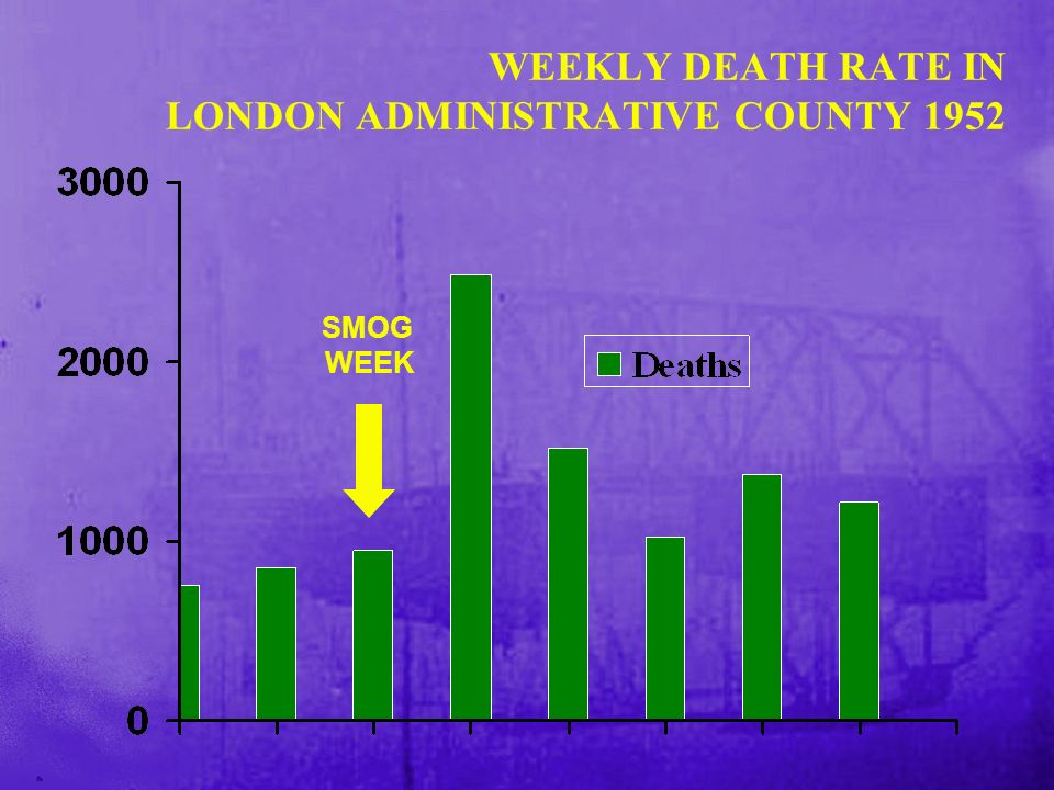 WEEKLY DEATH RATE IN LONDON ADMINISTRATIVE COUNTY 1952 SMOG WEEK
