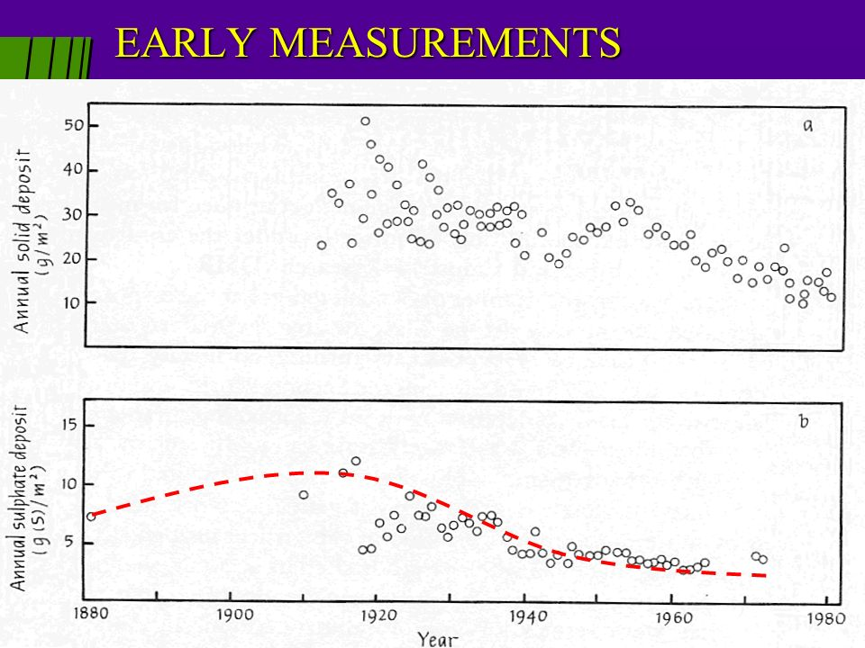 EARLY MEASUREMENTS