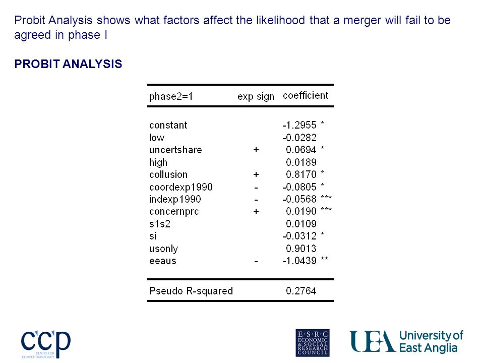 Probit Analysis shows what factors affect the likelihood that a merger will fail to be agreed in phase I PROBIT ANALYSIS